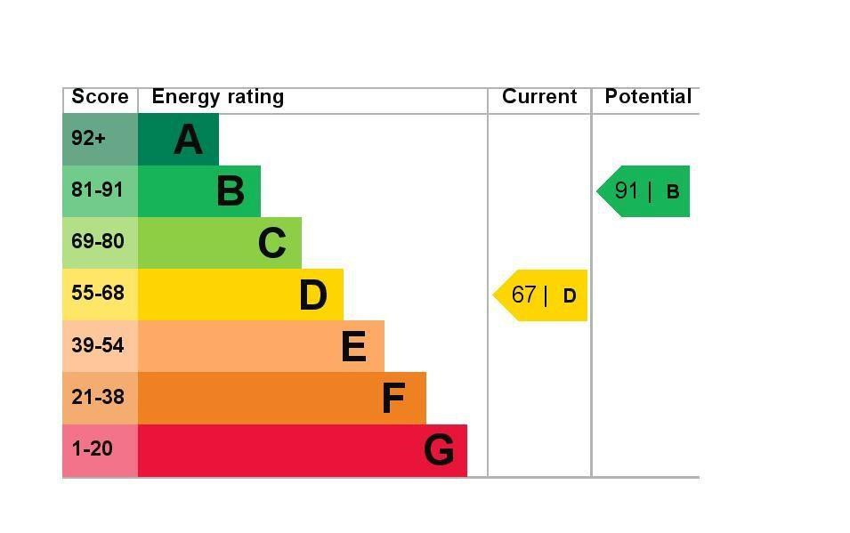EPC Graph for 16 Dutch Barn Close, Stanwell, Middlesex TW19 7NG