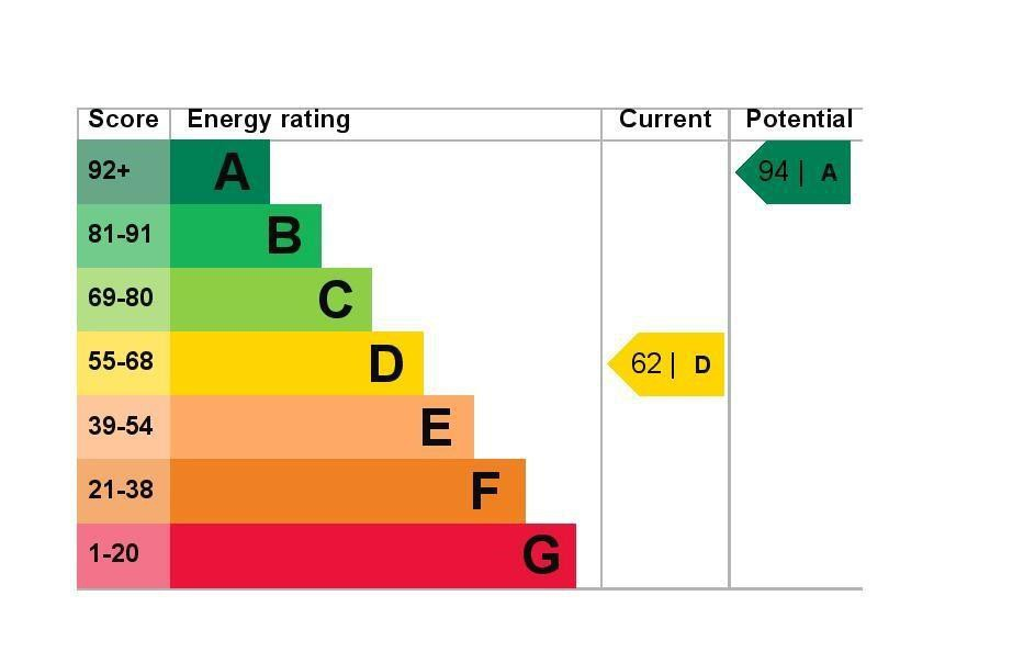 EPC Graph for 6 Sonning Gardens, Hampton, Greater London TW12 3PL