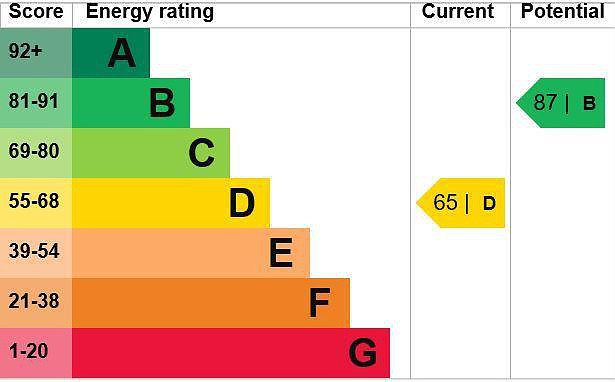 EPC Graph for 8 Frances Street, Chesham, Buckinghamshire, HP5 3EQ
