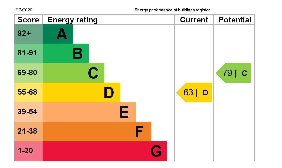 EPC Graph for 65 Ouseley Road, Wraysbury, Berkshire TW19 5JJ