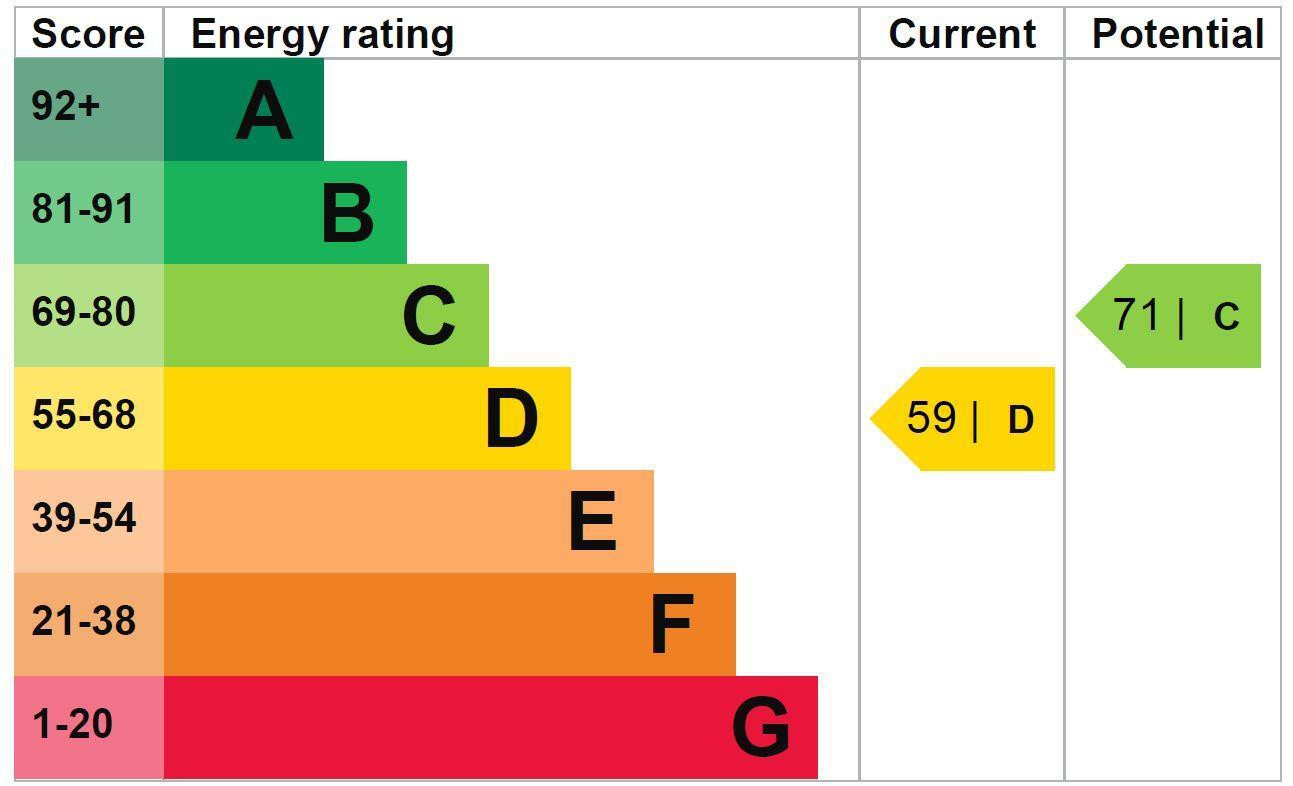 EPC Graph for 1 Iver Lodge, Bangors Road South, Iver, Buckinghamshire SL0 0AW