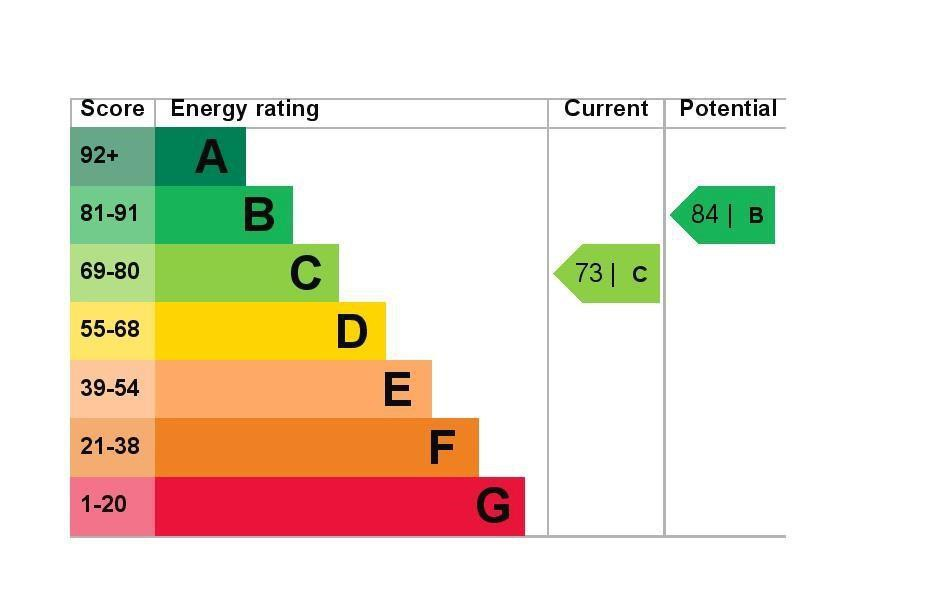EPC Graph for 30 Wraysbury Gardens, Staines-Upon-Thames, Middlesex TW18 4US