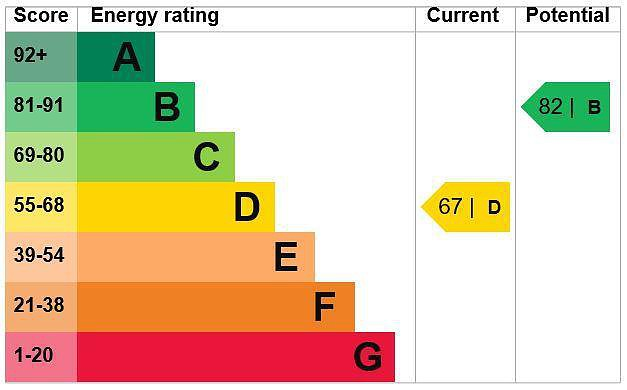 EPC Graph for 7 School Lane, Chalfont St. Peter, Buckinghamshire, SL9 9AT