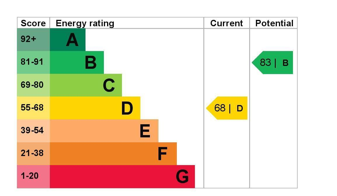 EPC Graph for 18 Clive Road, Feltham, Middlesex TW14 9EG