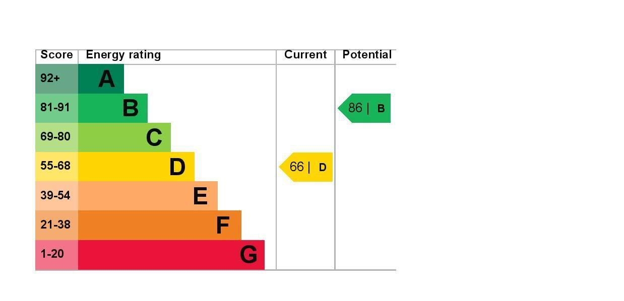EPC Graph for 15 Silverdale Court, Leacroft, Staines-Upon-Thames, Middlesex TW18 4NT
