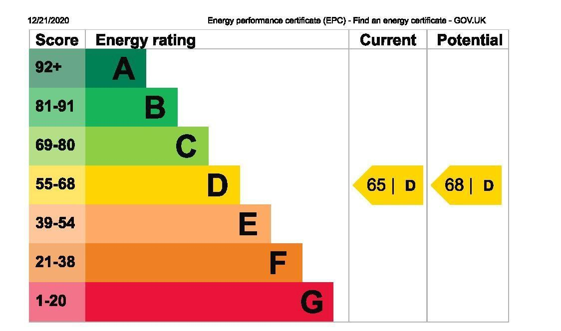 EPC Graph for 16 Cambria Court, Hounslow Road, Feltham, Middlesex TW14 9DL