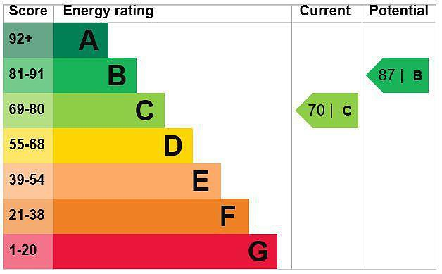 EPC Graph for 14 The Greenway, Gerrards Cross, Buckinghamshire SL9 8LY