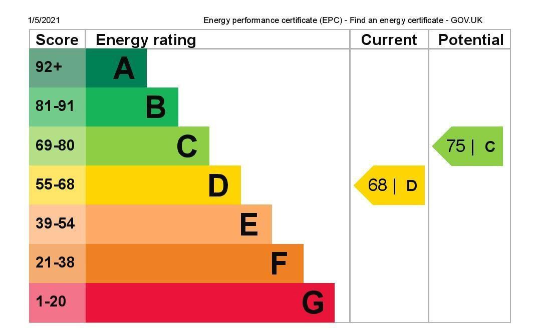 EPC Graph for 19 Riverside Road, Stanwell, Middlesex TW19 7LA