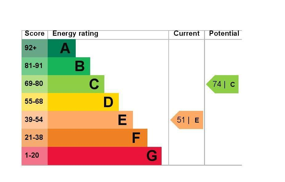 EPC Graph for 2 Dencliffe, Church Road, Ashford, Middlesex TW15 2PF