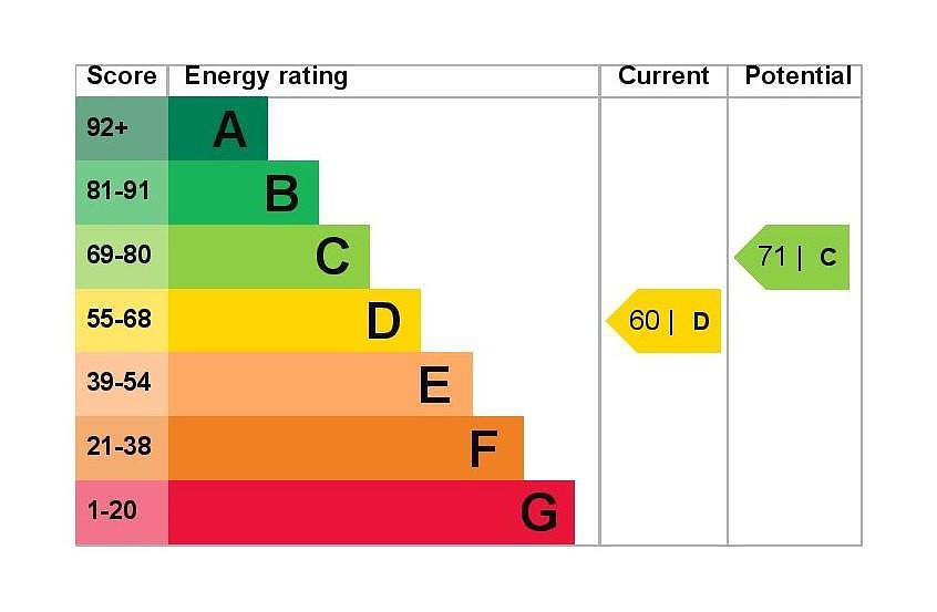 EPC Graph for 2 Arundel House, Riverside Road, Stanwell, Middlesex TW19 7LA