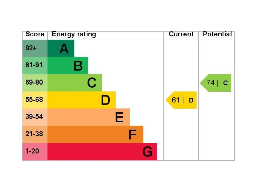 EPC Graph for 265 Hithermoor Road, Stanwell Moor Middlesex TW19 6AZ