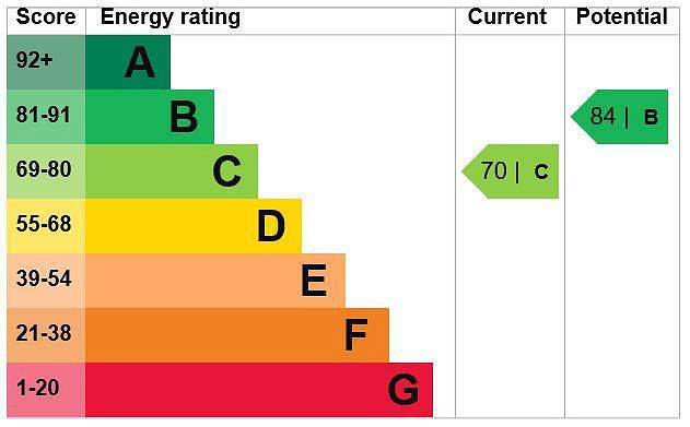 EPC Graph for 6 Bench Manor Crescent, Chalfont St. Peter Buckinghamshire, SL9 9HL