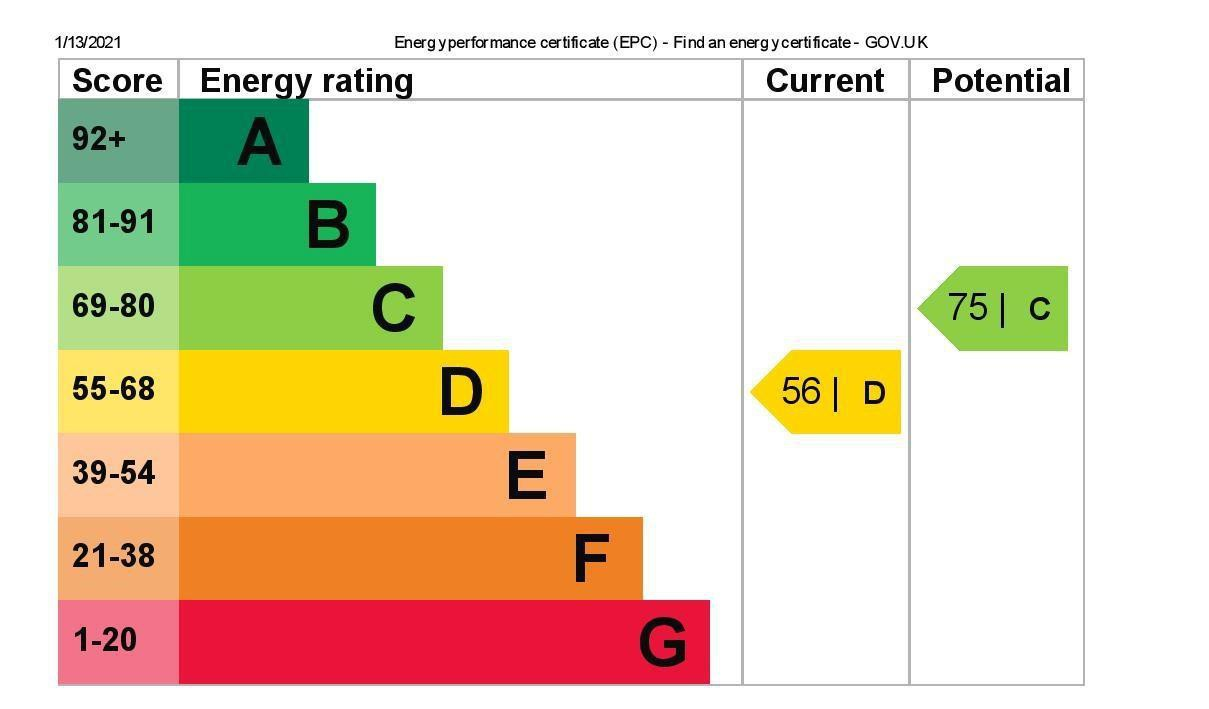 EPC Graph for 19 Oakfield Road, Ashford, Middlesex TW15 1DN