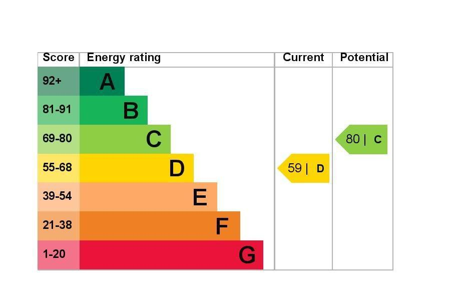 EPC Graph for 2 The Clumps, Ashford, Middlesex TW15 1AT