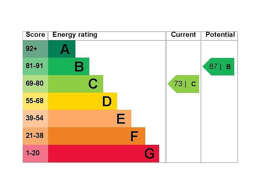 EPC Graph for 55 Crosby Close, Feltham, Middlesex TW13 6YA