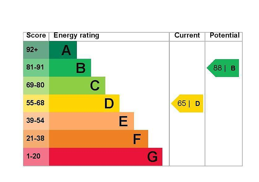 EPC Graph for 67 Boundaries Road, Feltham, Middlesex TW13 5DR