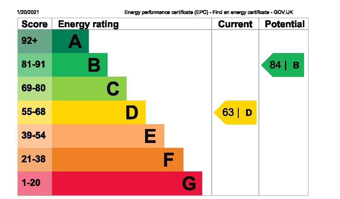 EPC Graph for 83 Benen-Stock Road, Stanwell Moor, Middlesex TW19 6AN