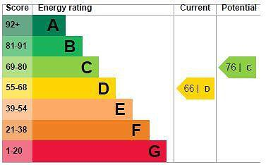 EPC Graph for 31 Larchmoor Park, Gerrards Cross Road, Stoke Poges, Buckinghamshire, SL2 4EY