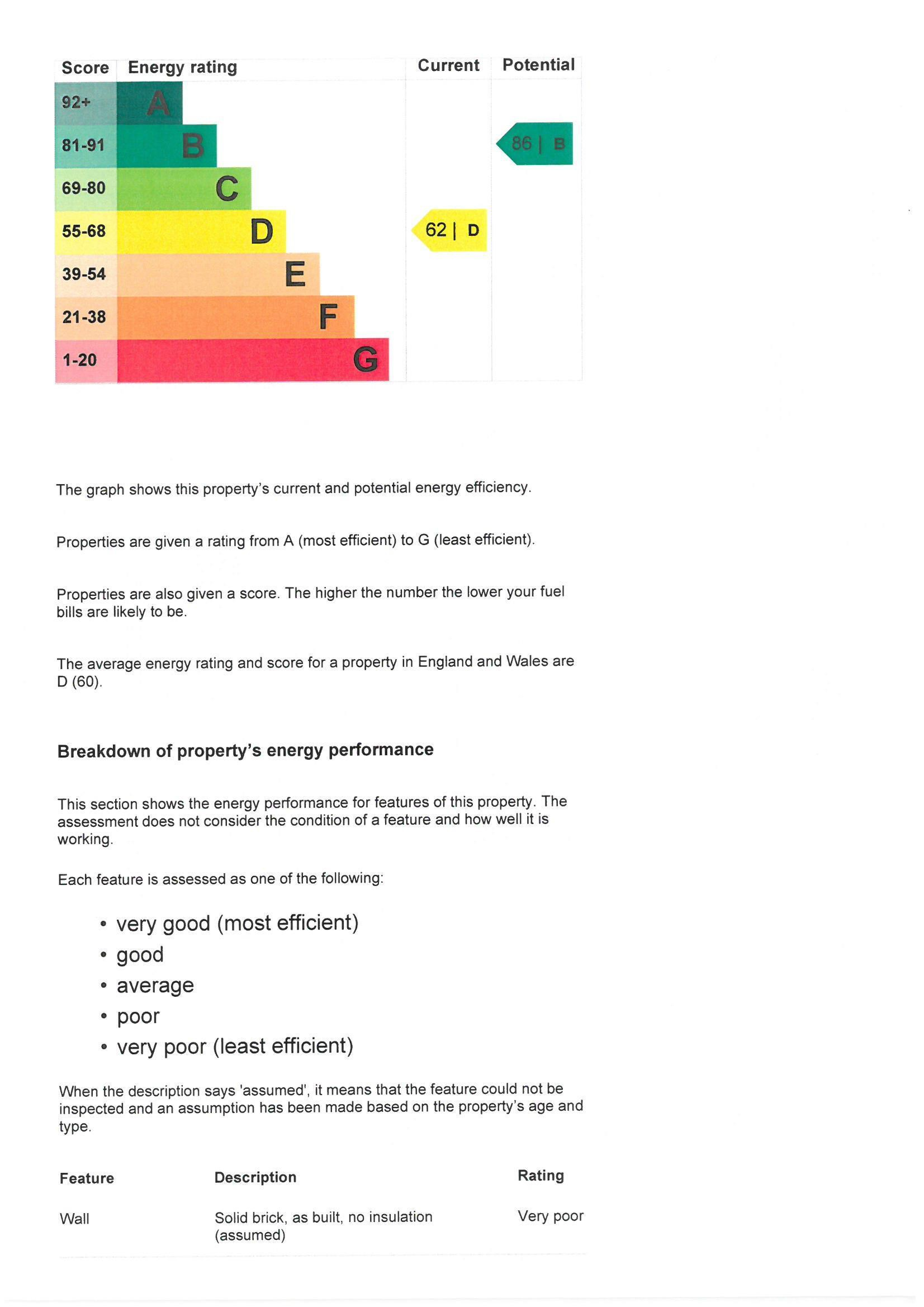 EPC Graph for 90 The Crescent, Slough, Berkshire, SL1 2LG