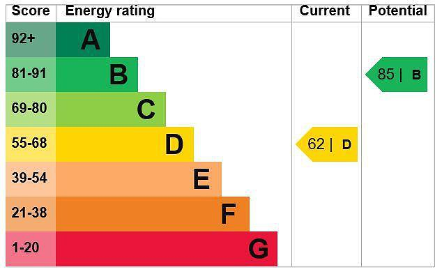 EPC Graph for 36 Codmore Crescent, Chesham, Buckinghamshire, HP5 3LZ