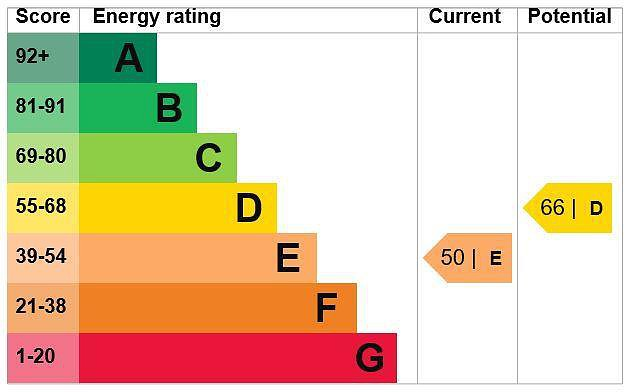 EPC Graph for Flat at 23a High Street, Chalfont St. Peter, Buckinghamshire, SL9 9QE