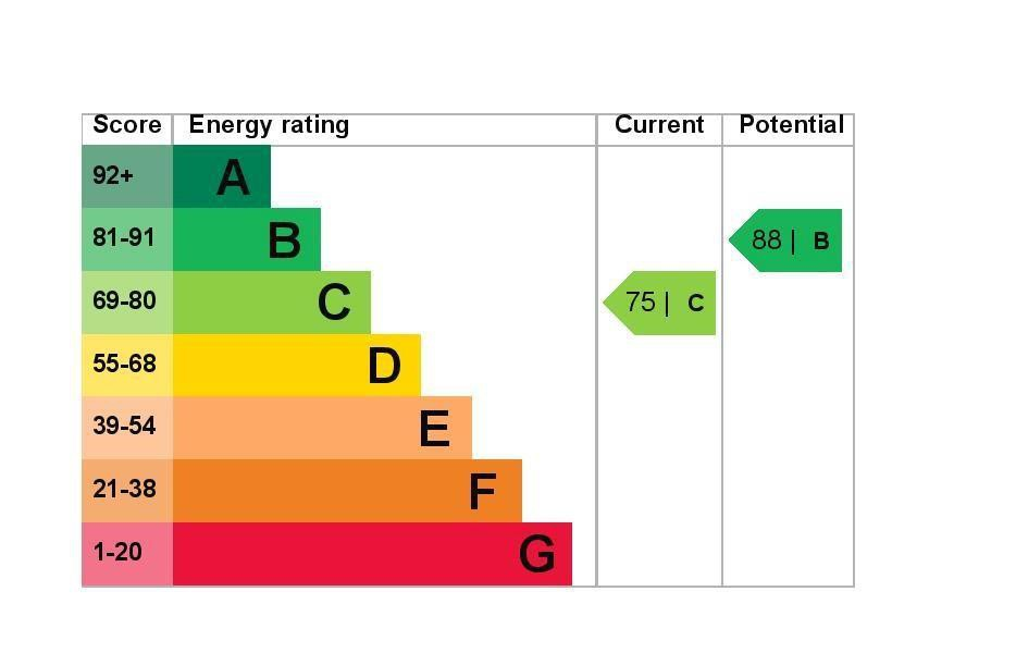 EPC Graph for 148a Feltham Road, Ashford, Middlesex TW15 1AD