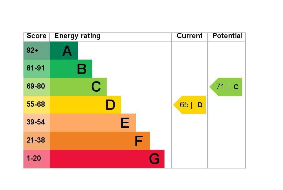 EPC Graph for 38 Ryland Close, Feltham, Middlesex TW13 4QH
