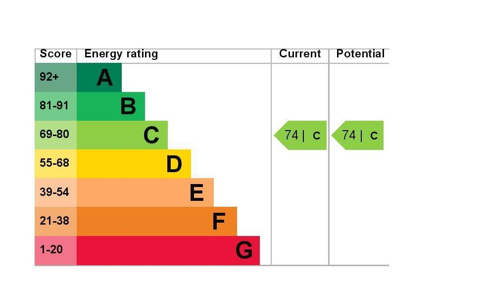 EPC Graph for 5 Ash House, Fairfield Avenue, Staines-Upon-Thames, Middlesex TW18 4DN
