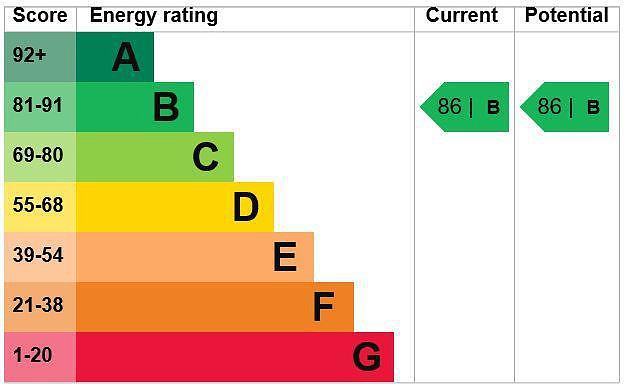 EPC Graph for 24 Rutherford House, Marple Lane, Chalfont St. Peter, Gerrards Cross, Buckinghamshire, SL9 9FU