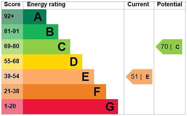EPC Graph for 6 Pinewood Close, Gerrards Cross, Buckinghamshire SL9 7DS