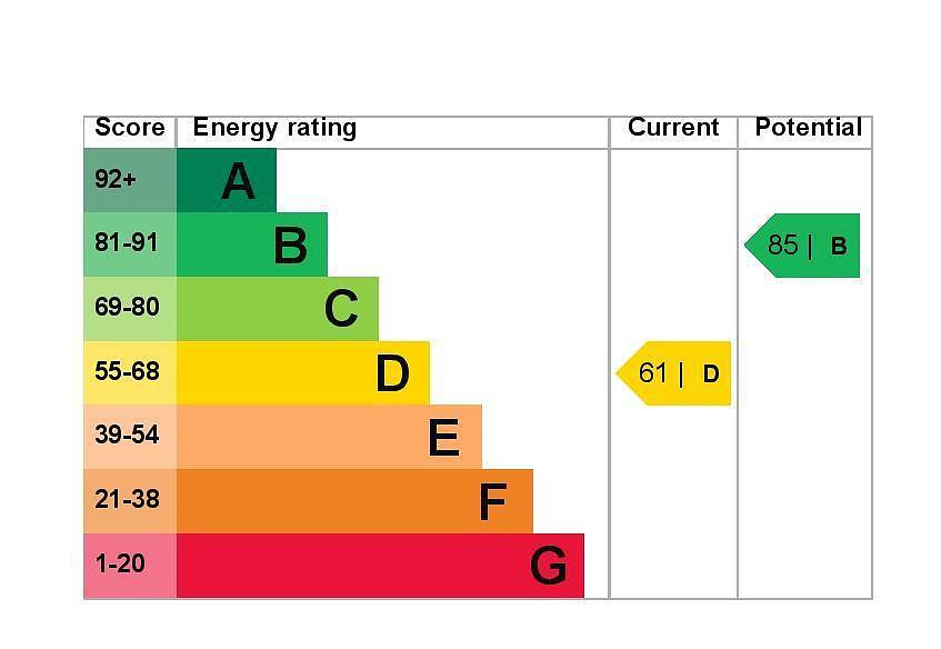 EPC Graph for 255 Staines Road, Wraysbury, Berkshire TW19 5AJ