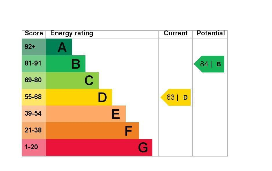 EPC Graph for 47 Pavilion Gardens, Staines-Upon-Thames, Middlesex TW18 1LS