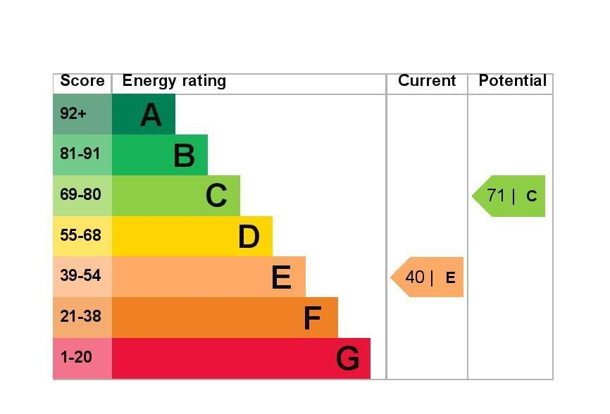 EPC Graph for 6 Brackley House, Richmond Road, Staines-Upon-Thames TW18 2BW