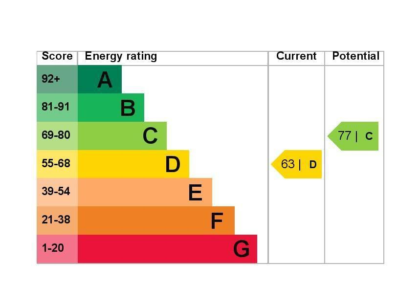 EPC Graph for 32 Staines Road, Feltham, Middlesex TW14 0HD