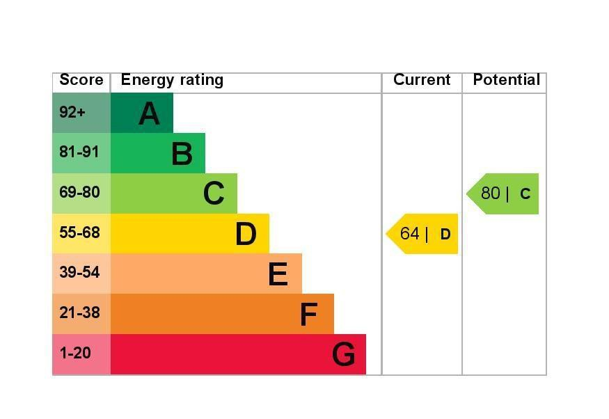 EPC Graph for 11 Morgan Court, Feltham Hill Road, Ashford, Middlesex TW15 2BY