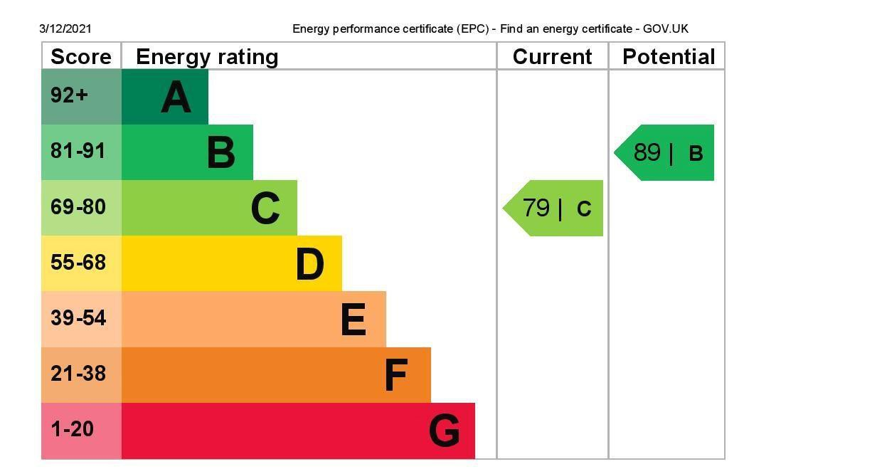 EPC Graph for 65 Junction Road, Ashford, Middlesex TW15 1NJ
