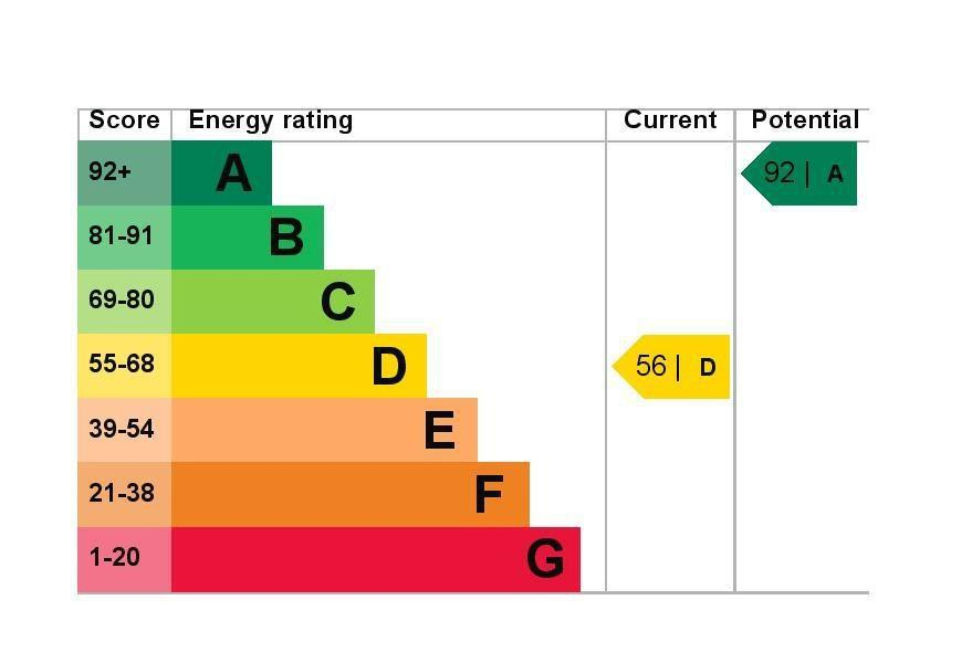 EPC Graph for 4 The Green, Hensworth Road, Ashford, Middlesex TW15 3NU