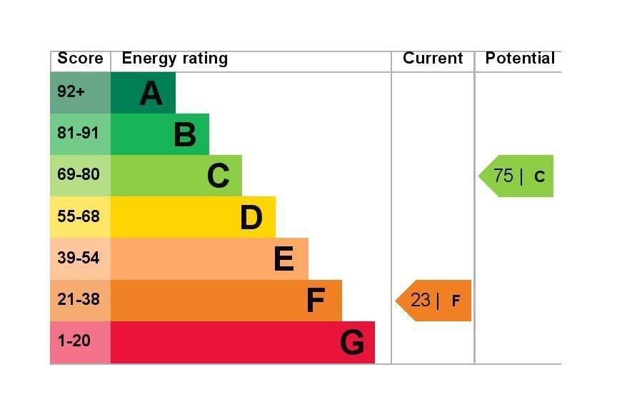EPC Graph for 35 The Hawthorns, Colnbrook, Berkshire SL3 0QW