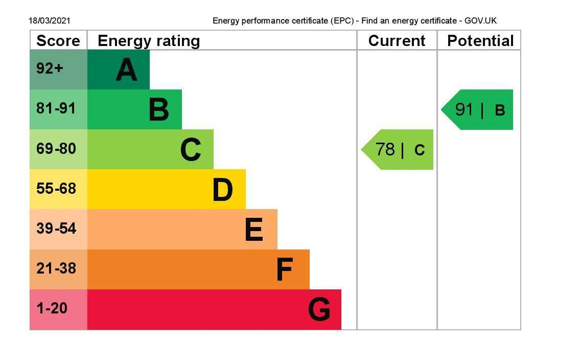 EPC Graph for 44a Adelaide Road, Ashford, Middlesex TW15 3LJ