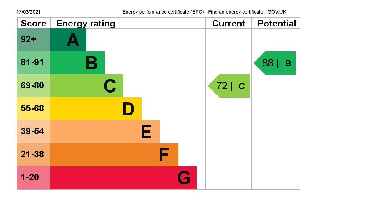 EPC Graph for 27 Becketts Close, Feltham, Greater London TW14 0BG