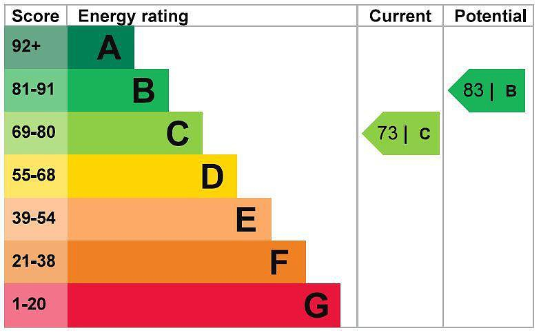 EPC Graph for 16 Royle Close, Chalfont St. Peter, Buckinghamshire, SL9 0BB