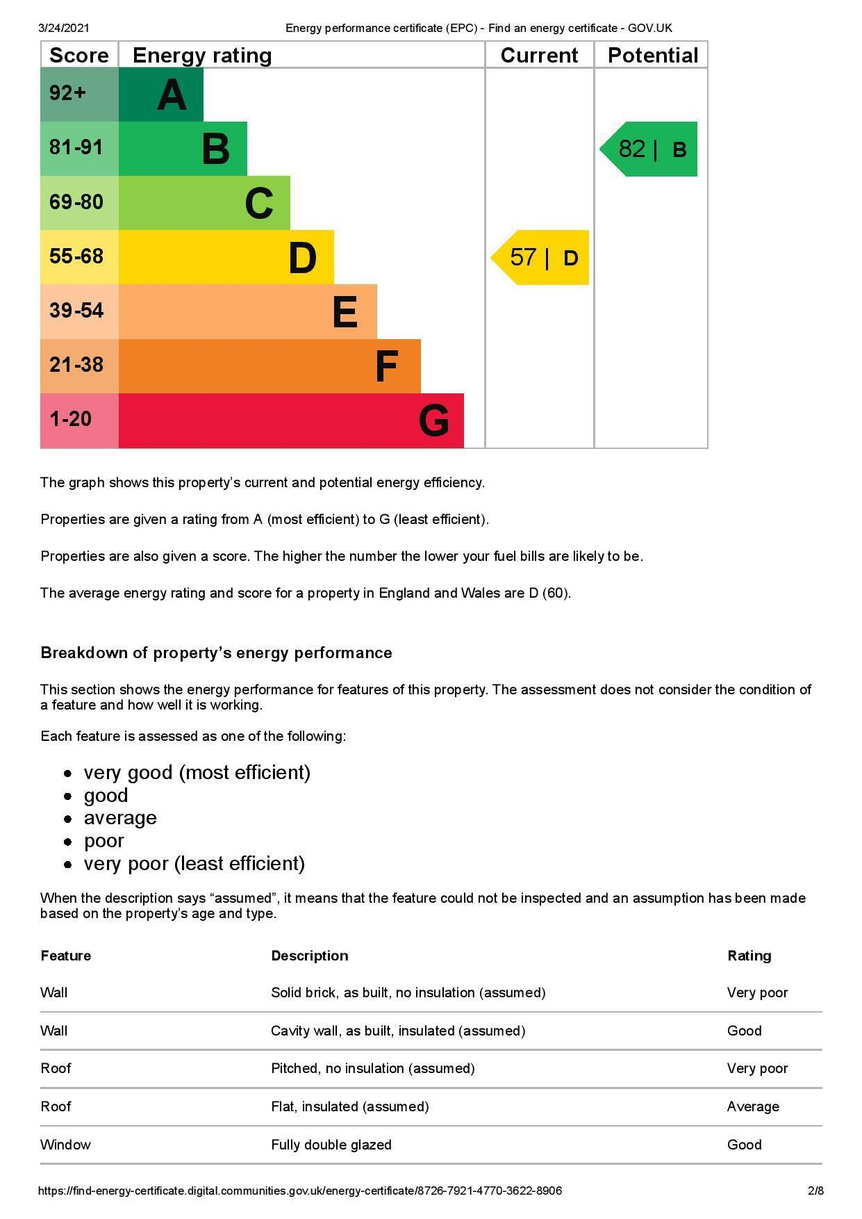 EPC Graph for 190 Hounslow Road, Feltham, Greater London TW14 0BW