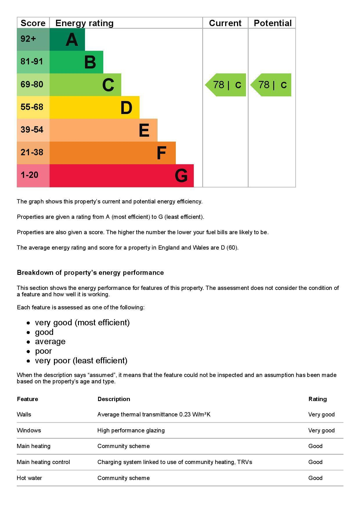 EPC Graph for 30 Ash House, Fairfield Avenue, Staines-Upon-Thames, Surrey TW18 4DN