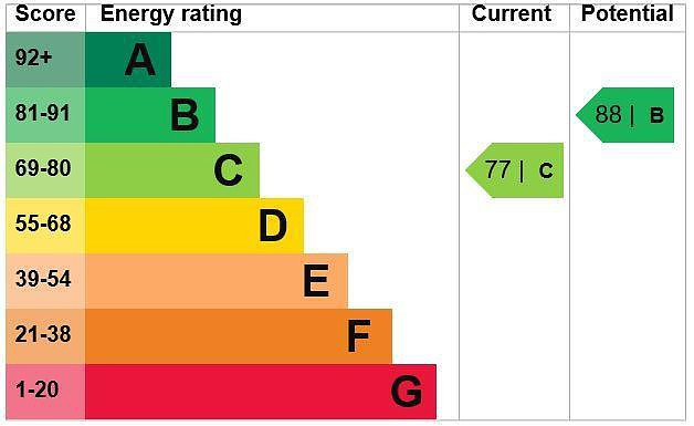 EPC Graph for 6 The Swallows, Patrons Way West, Denham Garden Village, Denham, Buckinghamshire UB9 5PB
