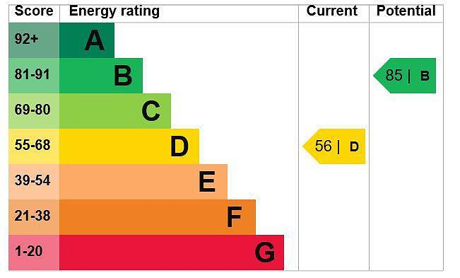 EPC Graph for Chestnut Lane, Amersham, Buckinghamshire, HP6 6EN