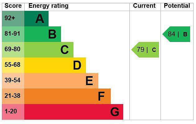EPC Graph for Fronsac, Misbourne Avenue, Chalfont St. Peter, Buckinghamshire, SL9 0PF