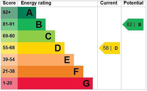 EPC Graph for The Drive, Amersham, Buckinghamshire, HP7 9AA