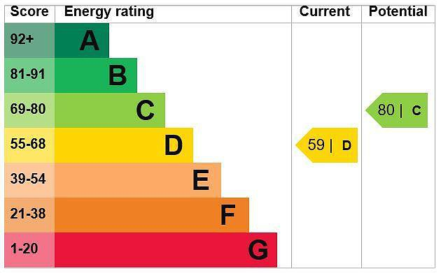 EPC Graph for 70 Bellingdon Road, Chesham, Buckinghamshire, HP5 2HA