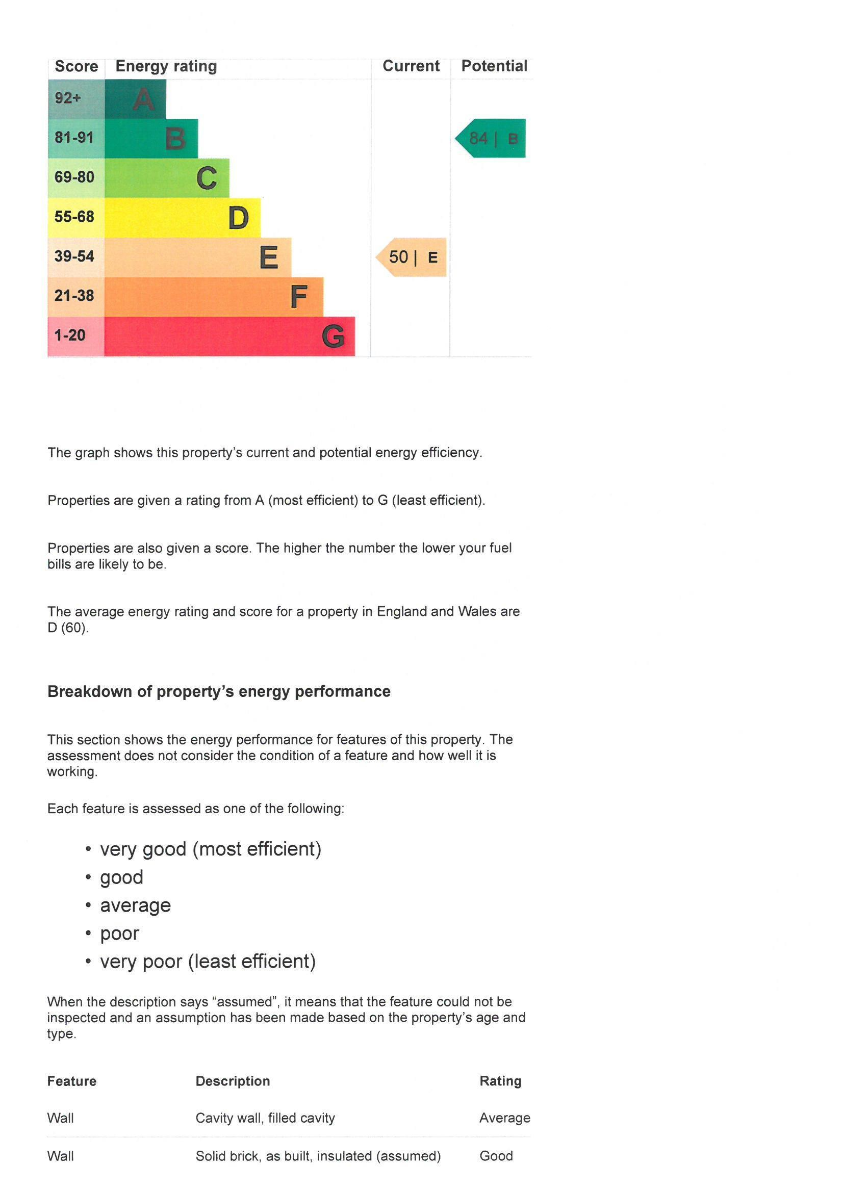 EPC Graph for 12 The Cherries, Slough, Berkshire, SL2 5TS