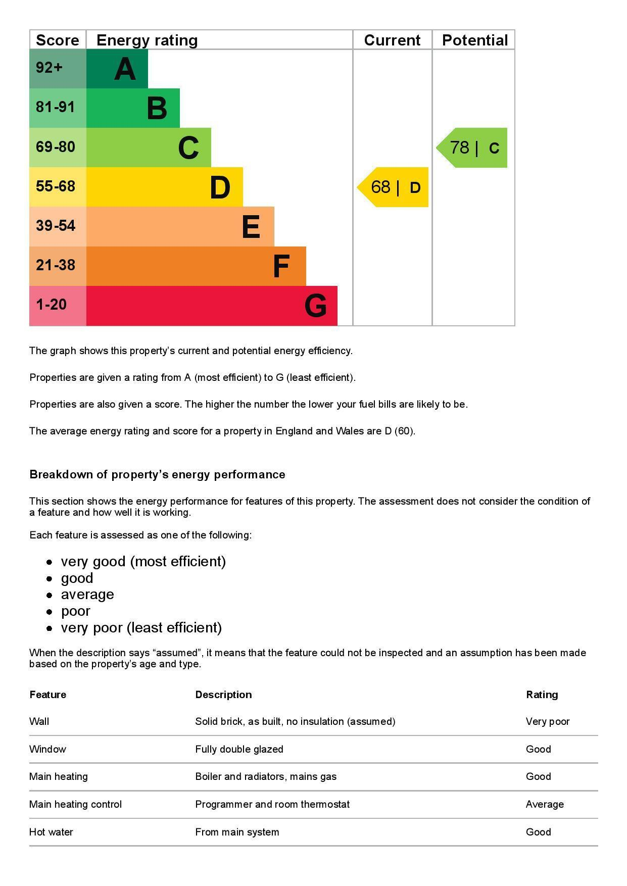 EPC Graph for Flat 4, 39 Leacroft, Staines-Upon-Thames, Surrey TW18 4PB
